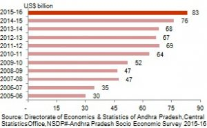 Andhra Pradesh Economy and its main features