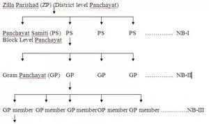 Panchayati raj of Andhra Pradesh
